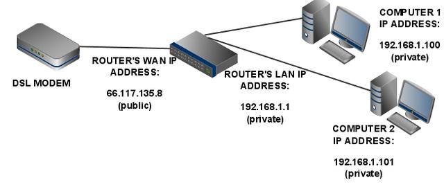 Tìm hiểu về VPN - nghe nhiều nhưng giờ mới hiểu 1