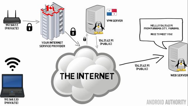 Tìm hiểu về VPN - nghe nhiều nhưng giờ mới hiểu 4