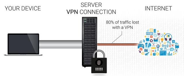Tìm hiểu về VPN - nghe nhiều nhưng giờ mới hiểu 7